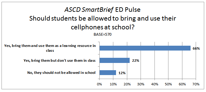 Ed Pulse Poll Results Should Cellphones Be Allowed At School  Whole Child Education Proposal Writers also How To Write Essay Papers  Topics For A Proposal Essay