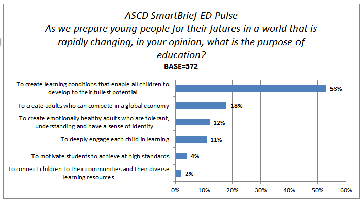 ED Pulse Poll Results: What Is the Purpose of Education? — Whole ...